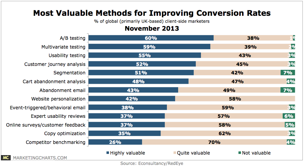 EconsultancyRedEye-Most-Valuable-Methods-for-Improving-Conversion-Rates-Nov2013